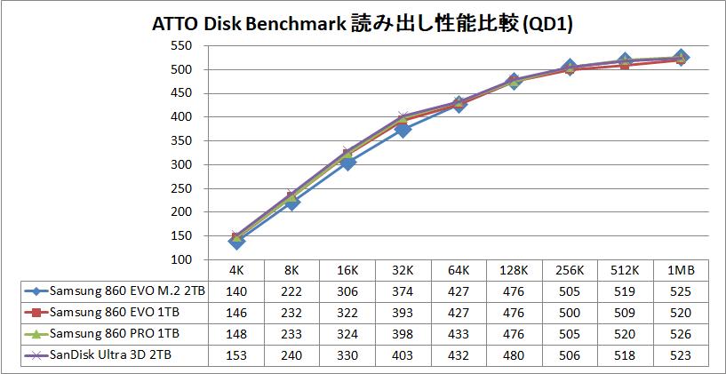 Samsung 860 EVO M.2 2TB_ATTO_QD1_read