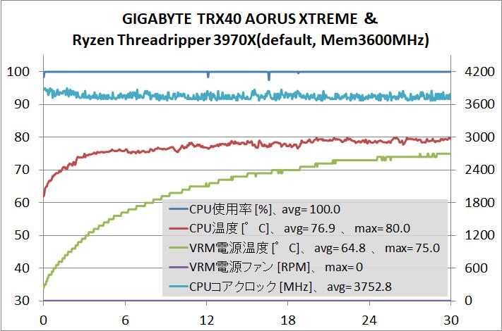 GIGABYTE TRX40 AORUS XTREME_Test_stress_3970X_def