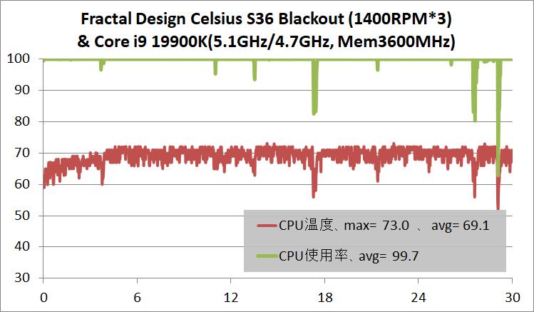 Fractal Design Celsius S36 Blackout_temp_Core i9 10900K