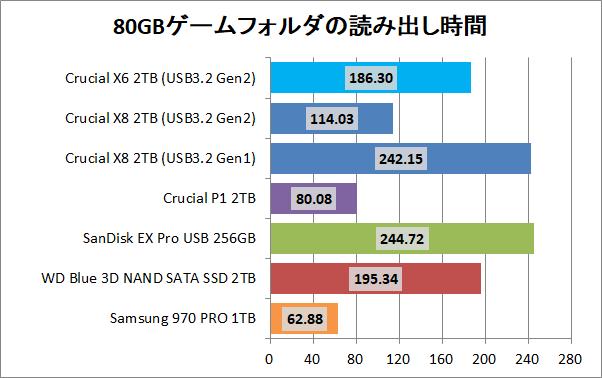 Crucial X8 Portable SSD 2TB_copy_3_game_read