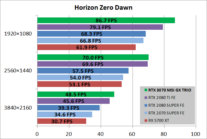 MSI GeForce RTX 3070 GAMING X TRIO_game_horizon