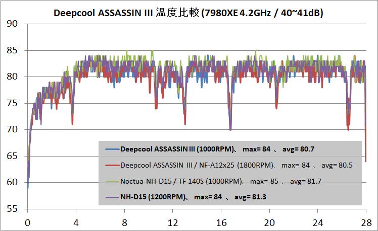 Deepcool ASSASSIN III_temp_40dB