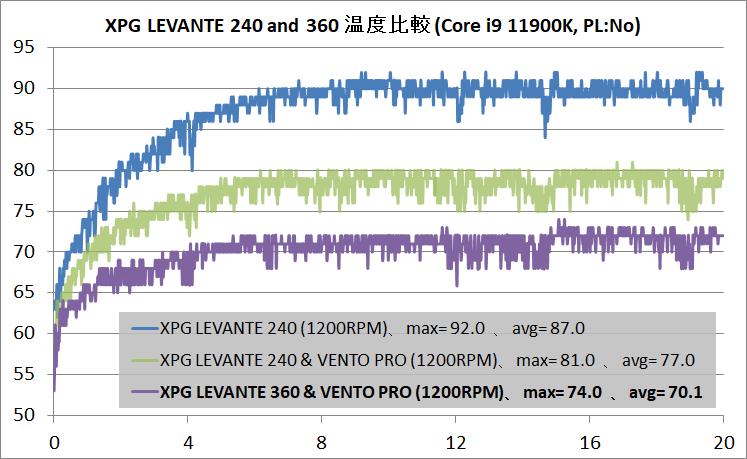 XPG LEVANTE 240 and 360_11900K_PL-No_temp