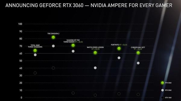 GeForce RTX 3060_Performance