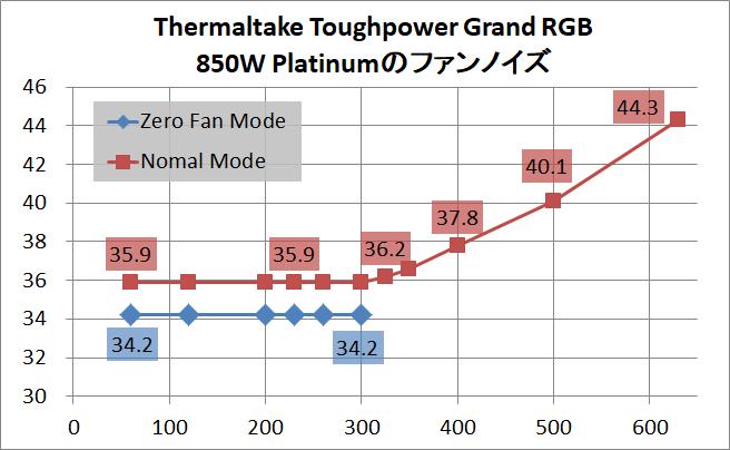 Thermaltake Toughpower Grand RGB 850W Platinum_noise_1