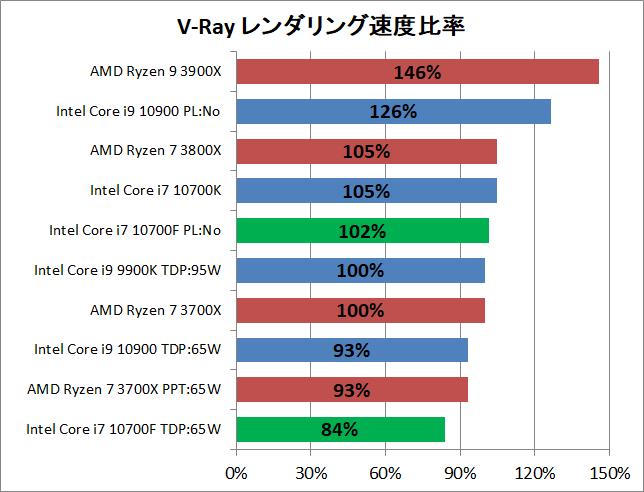 Intel Core i7 10700F_rendering_4_v-ray_2_perf