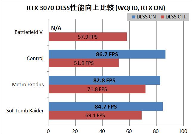ASUS TUF-RTX3070-O8G-GAMING_Perfsum_RTX&DLSS_W