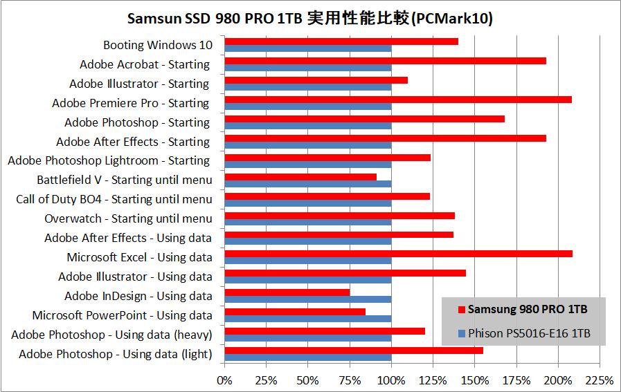 Samsung SSD 980 PRO 1TB_PCM10_vs-Phison PS5016-E16