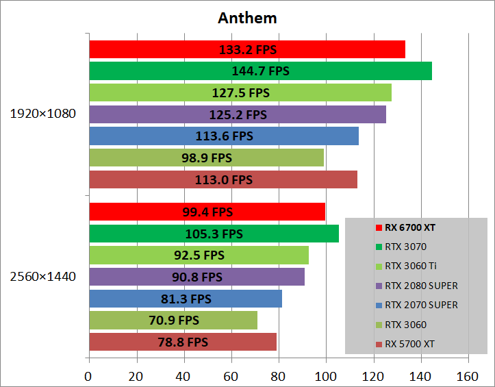Radeon RX 6700 XT Reference_game_ant