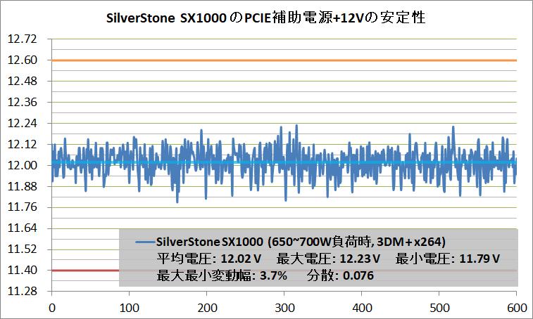 SilverStone SX1000_Voltage-Stability_PCIE+12V_700W