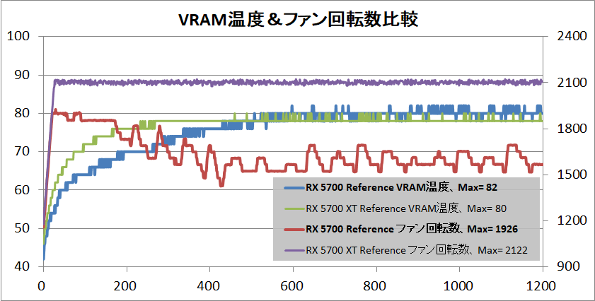 Radeon RX 5700 XT_temp-vram