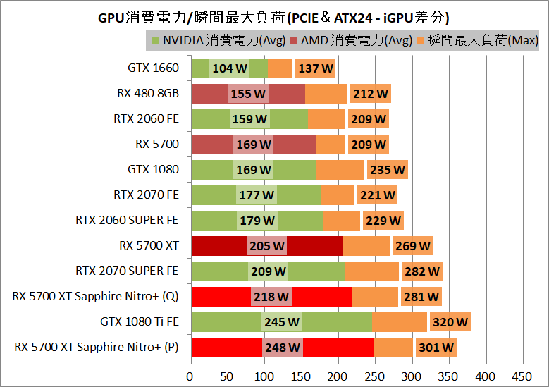 SAPPHIRE NITRO+ Radeon RX 5700 XT_power
