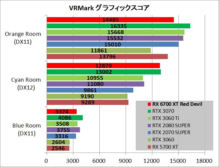 PowerColor Red Devil Radeon RX 6700 XT_bench_vr