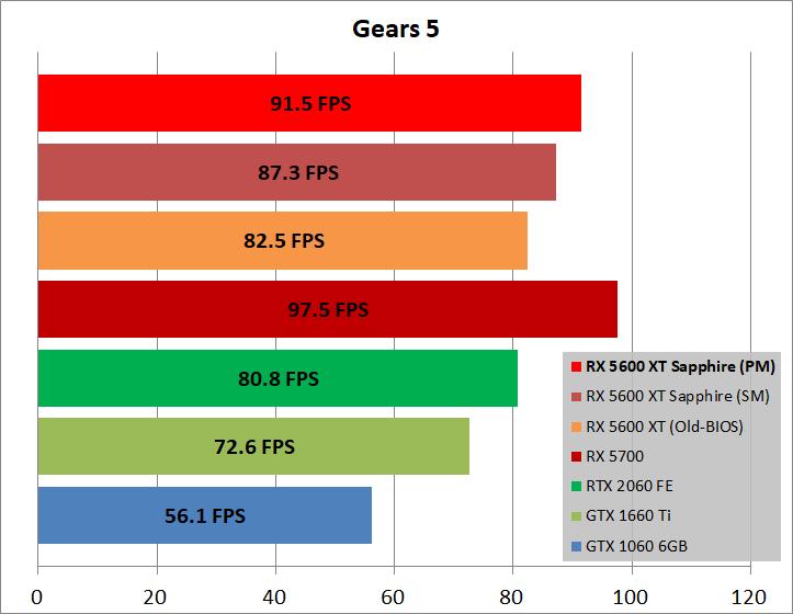 SAPPHIRE PULSE Radeon RX 5600 XT_game_gears5
