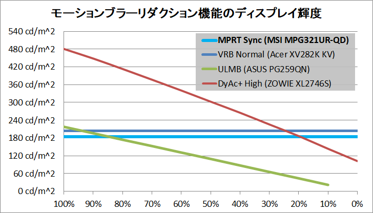 MSI Optix MPG321UR-QD_brightness_mbr