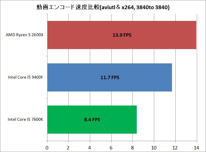Core i5 9400F vs Ryzen 5 2600X_encode_aviutl_x264_3840to3840