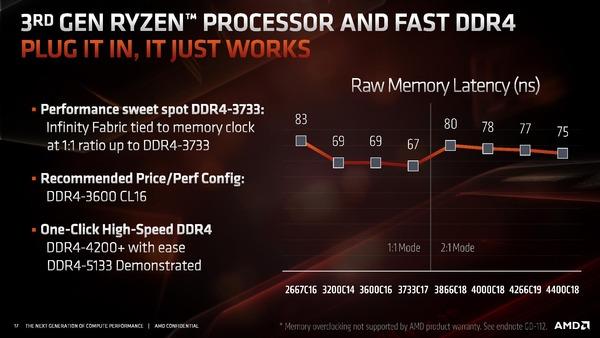 Zen2_Memory-Speed