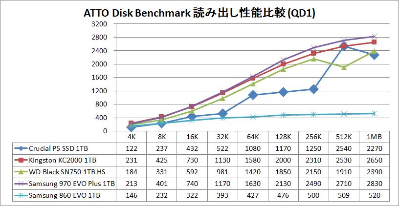Crucial P5 SSD 1TB_ATTO_QD1_read