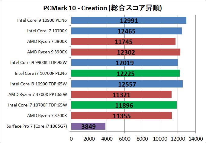 Intel Core i7 10700F_bench_PCM10_4