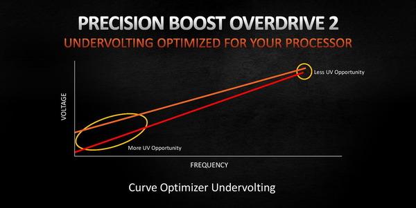 AMD Precision Boost Overdrive 2_v-f-curve (2)