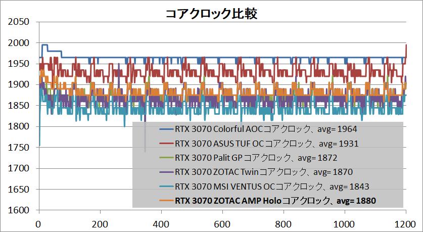 ZOTAC GAMING GeForce RTX 3070 AMP Holo_clock