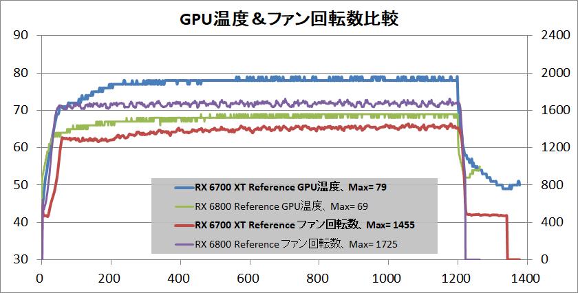 Radeon RX 6700 XT Reference_temp-gpu