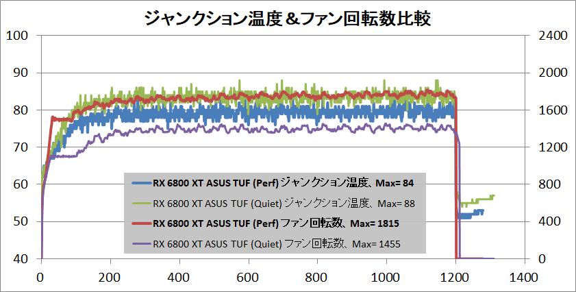 ASUS TUF-RX6800XT-O16G-GAMING_temp-junction