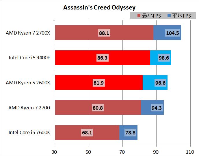 Core i5 9400F vs Ryzen 5 2600X_game_1920_acod