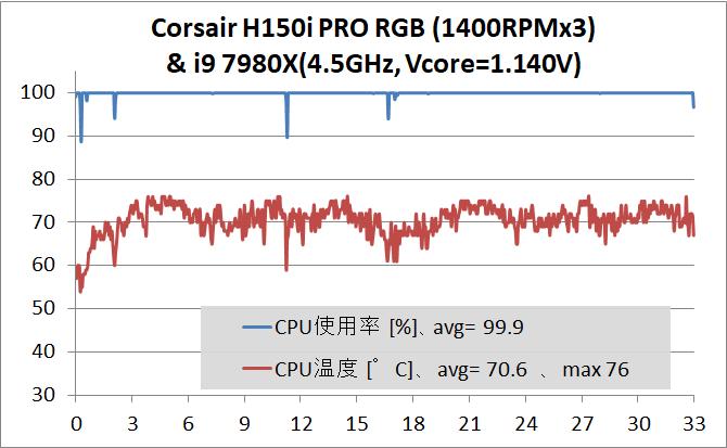 Corsair H150i PRO RGB_Core i9 7980XE