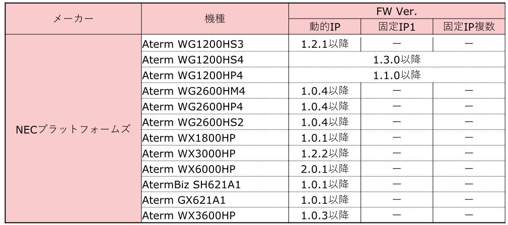 NEC Aterm_OCN IPoE