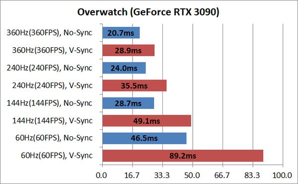 System latency_overwwatch