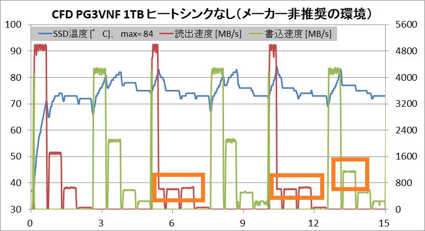 CFD PG3VNF 1TB(noHS)_Temp_Throttle