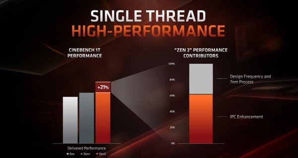 AMD Ryzen 3rd_single-thread-perf_improvement