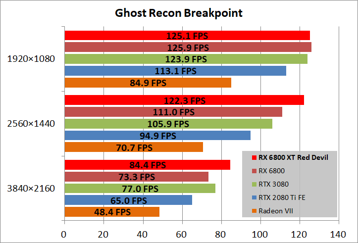 PowerColor Red Devil AMD Radeon RX 6800XT_game_ghostBP