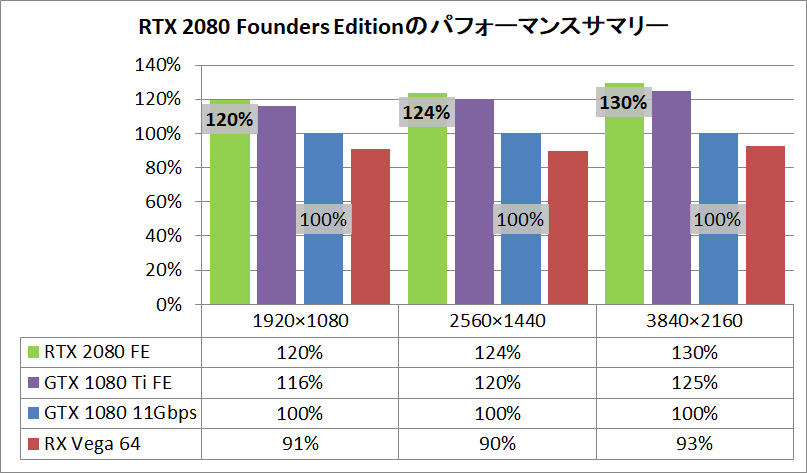 GeForce RTX 2080 Founders Edition_pefsum
