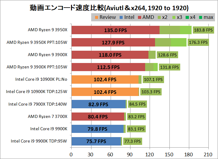 Intel Core i9 10900K_encode_aviutl_x264_1920-1920