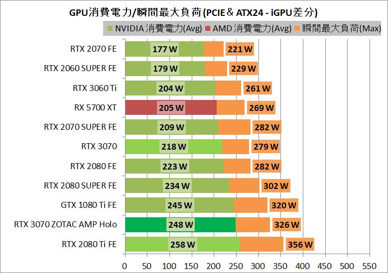 ZOTAC GAMING GeForce RTX 3070 AMP Holo_power