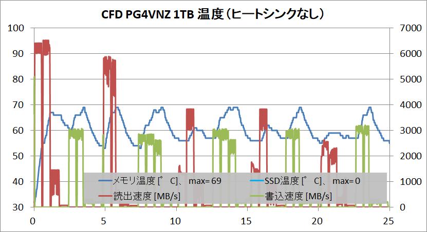 CFD PG4VNZ 1TB_temp_no-HS