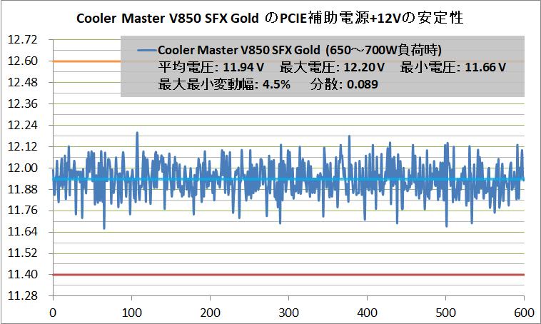 Cooler Master V850 SFX Gold_Voltage-Stability_PCIE+12V_650-700W