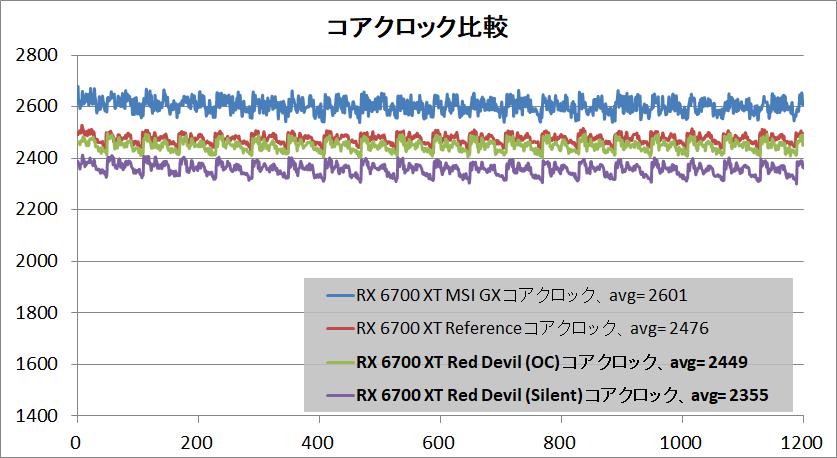 PowerColor Red Devil Radeon RX 6700 XT_clock