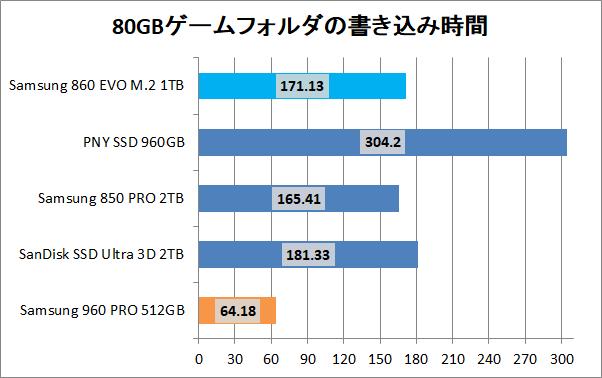 Samsung 860 EVO M.2 1TB_copy_game_write