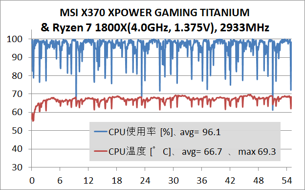 MSI X370 XPOWER GAMING TITANIUM_stress_test
