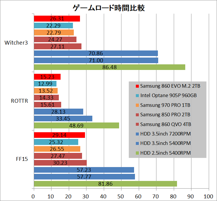 Samsung 860 EVO M.2 2TB_game