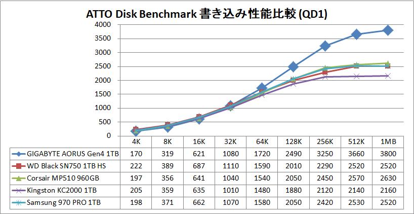 GIGABYTE AORUS NVMe Gen4 SSD 1TB_ATTO_QD1_write