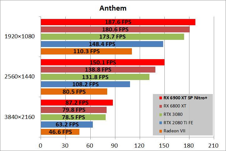 SAPPHIRE NITRO+ Radeon RX 6900 XT_game_ant