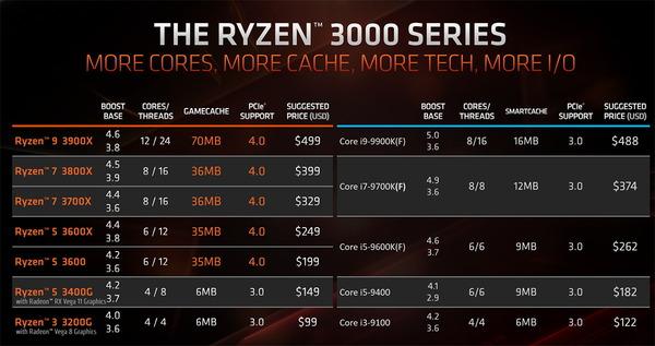 AMD Ryzen 3rd_lineup