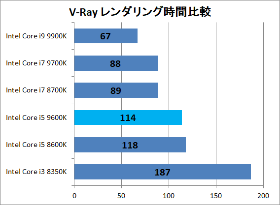 Intel Core i5 9600K_3dr_v-ray