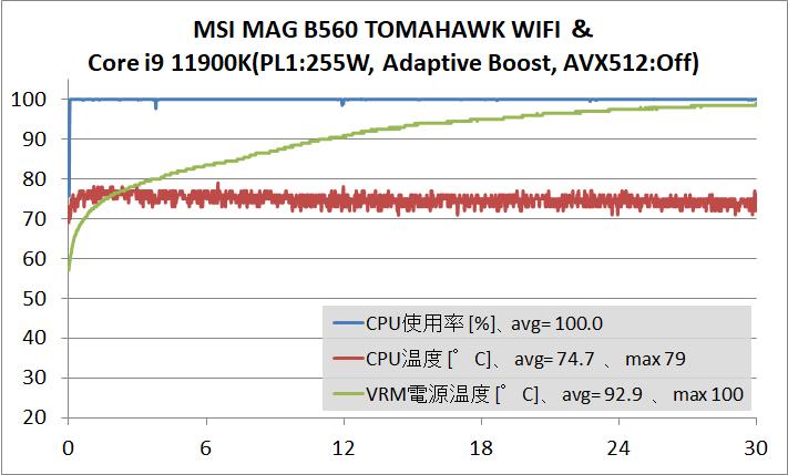MSI MAG B560 TOMAHAWK WIFI_temp_11900K_ABT_AVX512-Off