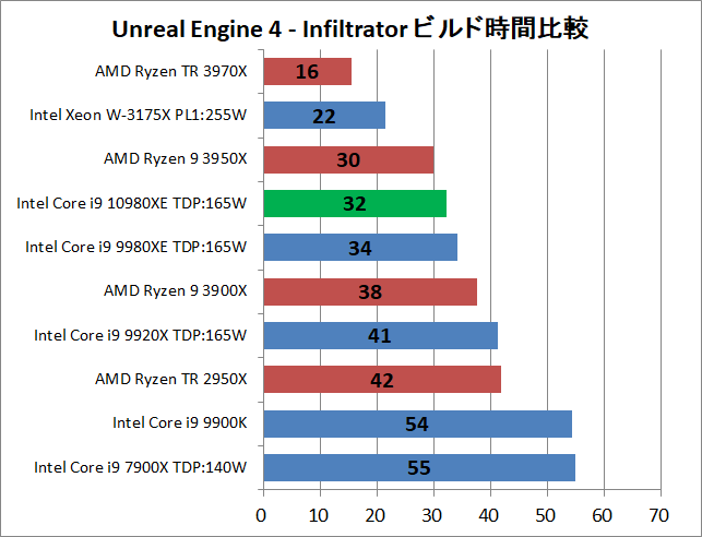 Intel Core i9 10980XE_ue_1_time