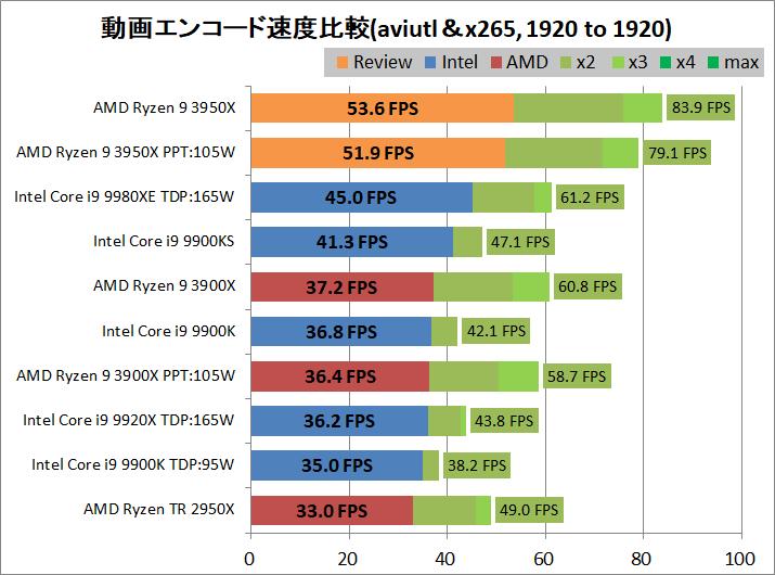 AMD Ryzne 9 3950X_encode_aviutl_x265_1920-1920